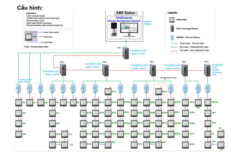 Hệ thống quản lý năng lượng EMS